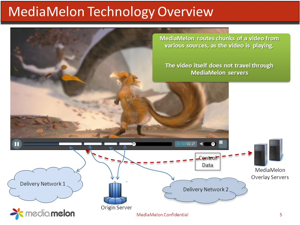 MediaMelon Technology Overview MediaMelon Confidential5 Delivery Network 1 Delivery Network 2 Control Data Origin Server MediaMelon routes chunks of a video from various sources, as the video is playing.