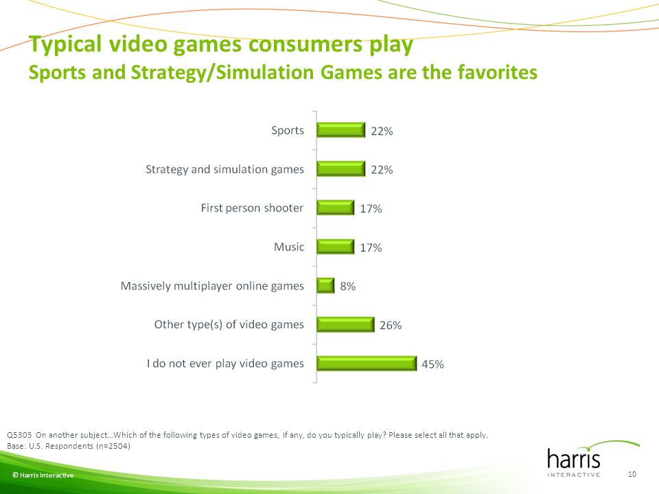 Typical video games consumers play Sports and Strategy/Simulation Games are the favorites © Harris Interactive 10 Q5305 On another subject…Which of the following types of video games, if any, do you typically play.