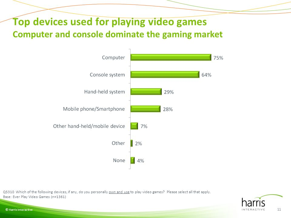 Top devices used for playing video games Computer and console dominate the gaming market © Harris Interactive 11 Q5310 Which of the following devices, if any, do you personally own and use to play video games.