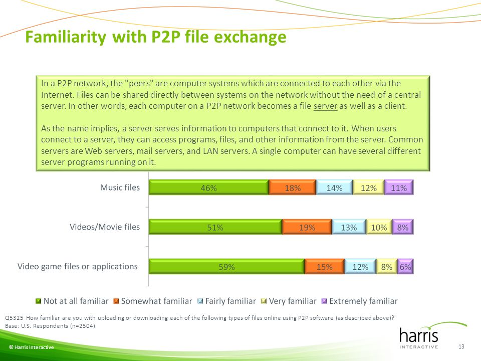 Familiarity with P2P file exchange © Harris Interactive 13 Q5325 How familiar are you with uploading or downloading each of the following types of files online using P2P software (as described above).