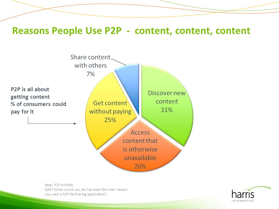 Reasons People Use P2P - content, content, content Base: P2P (n=348) Q927 What would you say has been the main reason you used a P2P file sharing appl