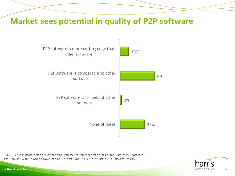© Harris Interactive 16 Q5330 Please indicate which of the following statements you feel best describes the state of P2P software.