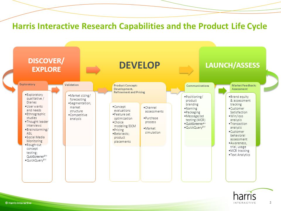 Harris Interactive Research Capabilities and the Product Life Cycle © Harris Interactive 3 DISCOVER/ EXPLORE DEVELOP LAUNCH/ASSESS Exploratory Exploratory qualitative / Diaries User wants and needs Ethnographic studies Thought leader interviews Brainstorming/ ASL Social Media Monitoring Rough-cut concept testing; QuickScreener SM QuickQuery SM Validation Market sizing/ forecasting Segmentation; market structure Competitive analysis Product Concept: Development, Refinement and Pricing Concept evaluations Feature set optimization Choice modeling/DCM Pricing Beta tests; product placements Communications Positioning/ product branding Naming Packaging Message/ad testing (MCR) QuickScreener SM QuickQuery SM Market Feedback; Assessment Brand equity & assessment tracking Customer Satisfaction Win/loss analysis Transaction analysis Customer behavioral assessment Awareness, trial, usage MCR tracking Text Analytics Channel assessments Purchase process Market simulation