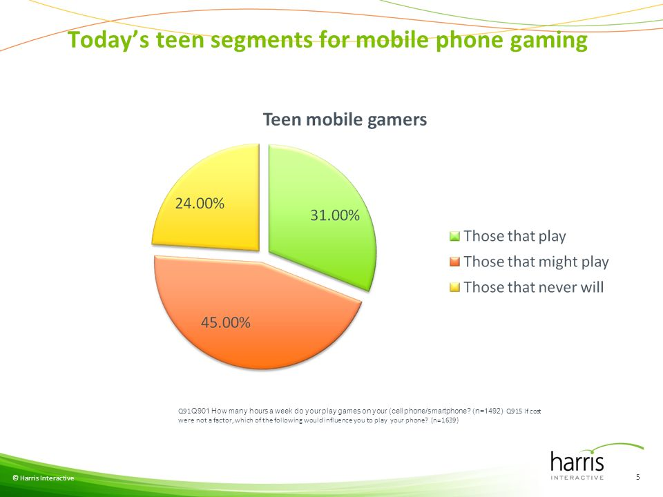 Todays teen segments for mobile phone gaming © Harris Interactive 5 Q91 Q901 How many hours a week do your play games on your (cell phone/smartphone.