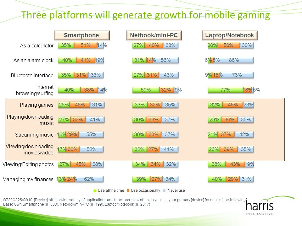 Use occasionally Three platforms will generate growth for mobile gaming Q720Q825/Q910 [Device] offer a wide variety of applications and functions.