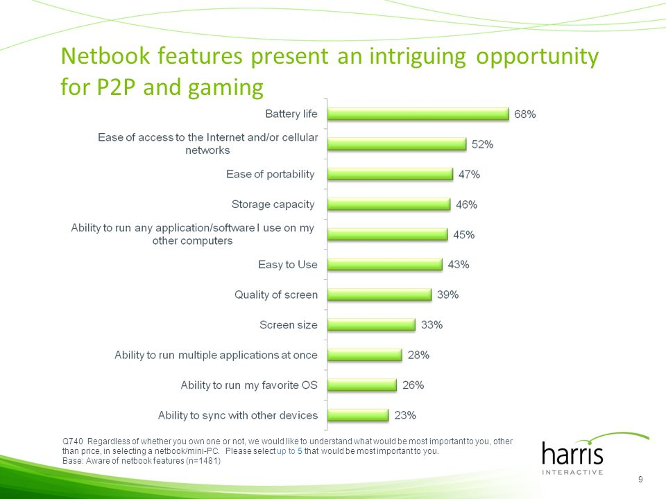 Netbook features present an intriguing opportunity for P2P and gaming Q740 Regardless of whether you own one or not, we would like to understand what