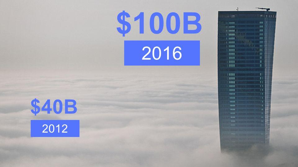 2012 $40B $100B 2016