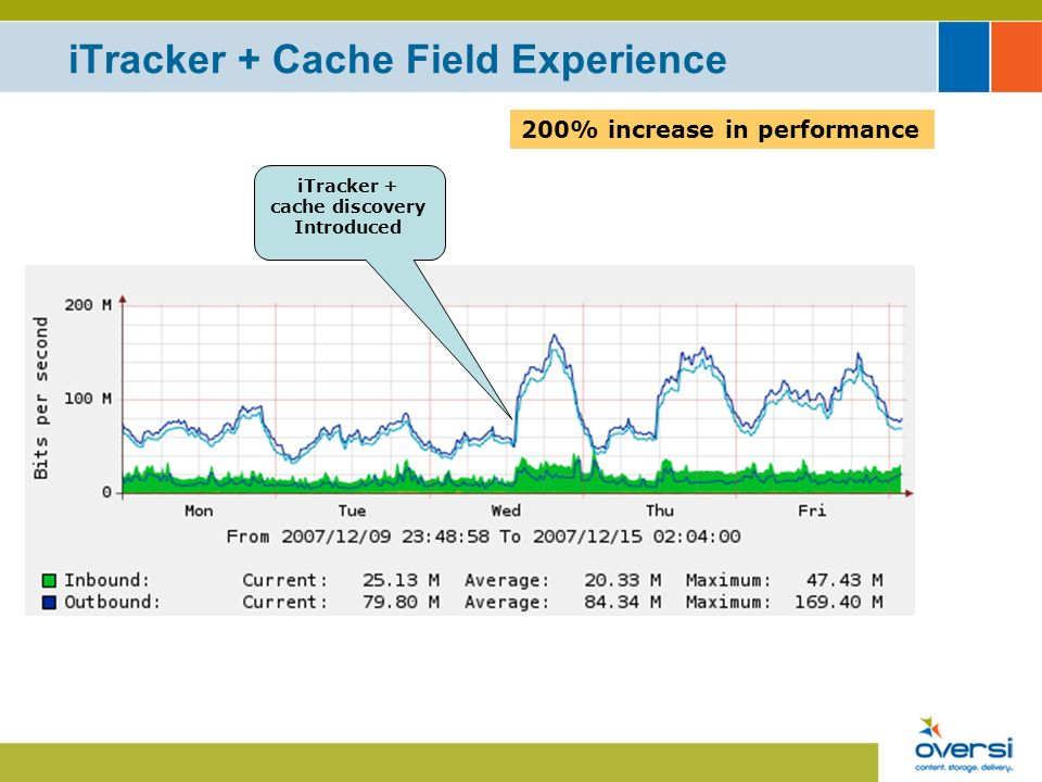 iTracker + Cache Field Experience iTracker + cache discovery Introduced 200% increase in performance