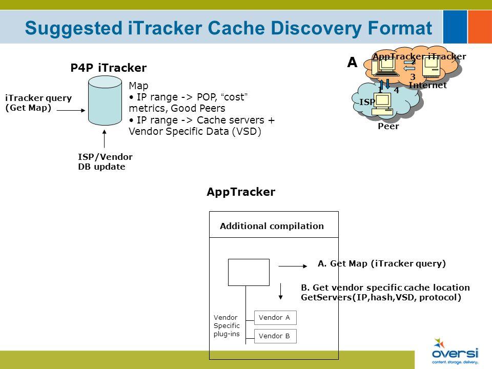 Suggested iTracker Cache Discovery Format Peer AppTrackeriTracker ISP Internet 1 4 2 3 A Map IP range -> POP, cost metrics, Good Peers IP range -> Cache servers + Vendor Specific Data (VSD) P4P iTracker ISP/Vendor DB update A.