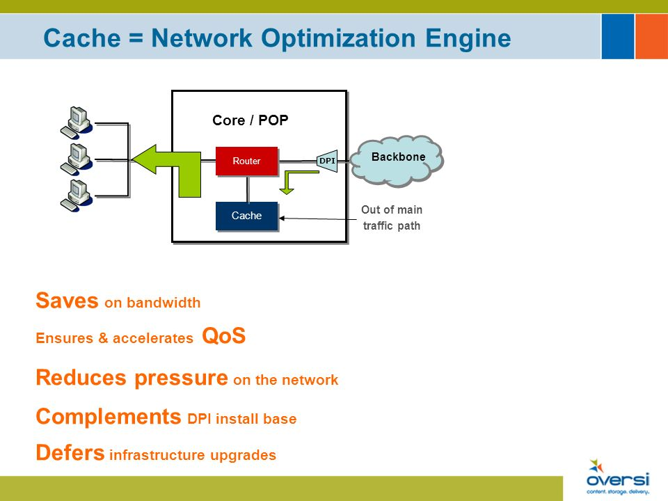 Cache = Network Optimization Engine Cache Backbone Core / POP Router Saves on bandwidth Ensures & accelerates QoS Reduces pressure on the network Complements DPI install base Out of main traffic path DPI Defers infrastructure upgrades