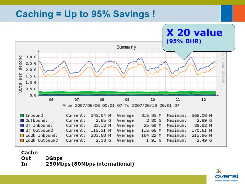 Caching = Up to 95% Savings ! Cache Out3Gbps In 250Mbps (80Mbps international) X 20 value (95% BHR)