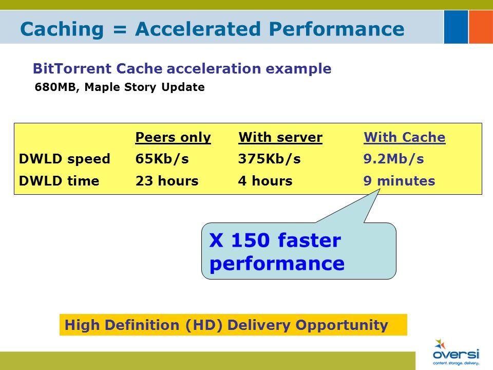 Caching = Accelerated Performance BitTorrent Cache acceleration example High Definition (HD) Delivery Opportunity Peers only With server With Cache DWLD speed 65Kb/s 375Kb/s 9.2Mb/s DWLD time 23 hours 4 hours 9 minutes 680MB, Maple Story Update X 150 faster performance