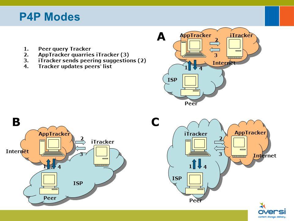 iTracker May Increase Load on ISP Network DSLAMCMTS INTERNET CORE ACCESS DSLAM iTracker AppTrackers ISP Domain Increase load on limited & expensive Uplinks internal Peers list