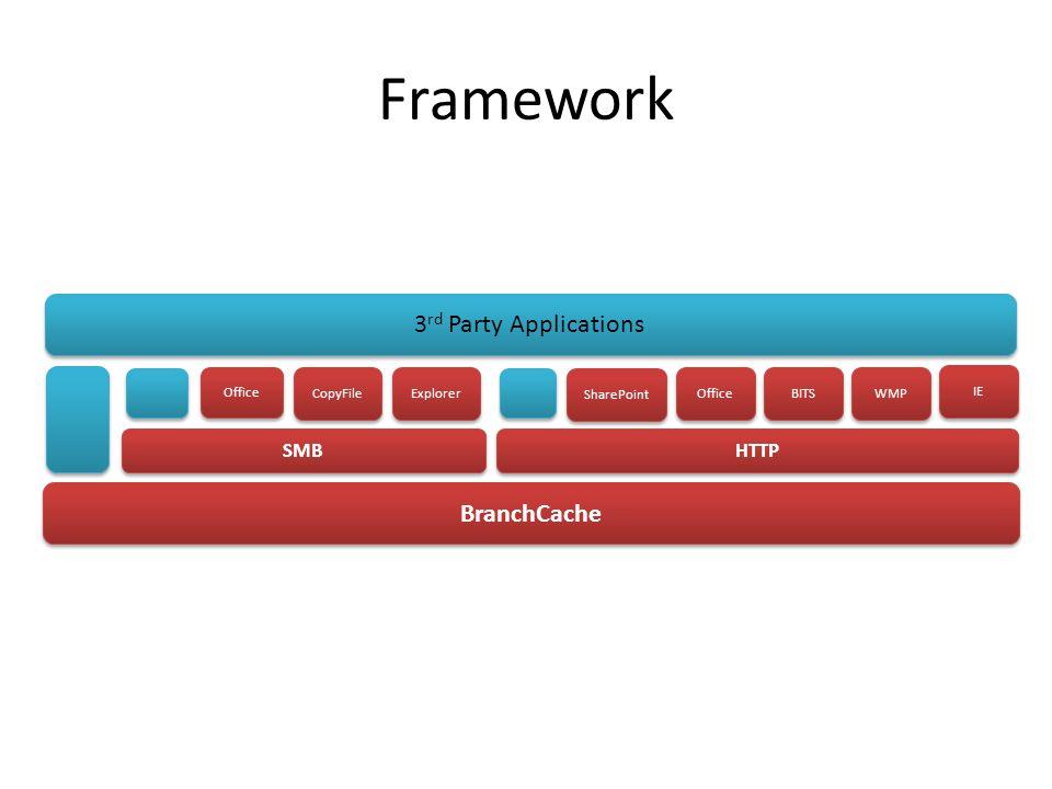 Framework IE HTTP BranchCache SMB Explorer 3 rd Party Applications CopyFile Office WMP BITS Office SharePoint