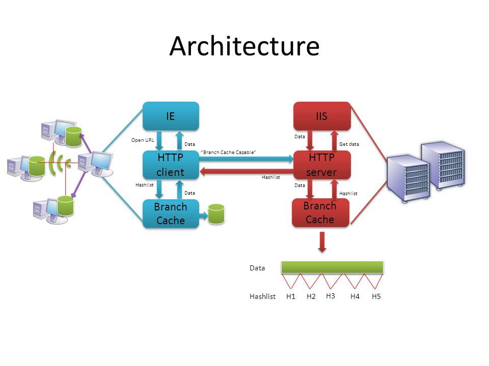 Architecture HTTP server IIS Branch Cache Branch Cache HTTP client Open URL Branch Cache Capable Get data Data H1H2H4H5Hashlist Data H3 Branch Cache Branch Cache IE