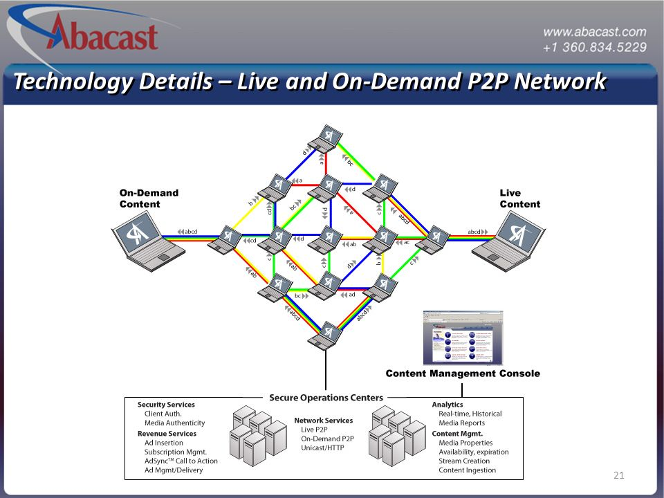 21 Technology Details – Live and On-Demand P2P Network