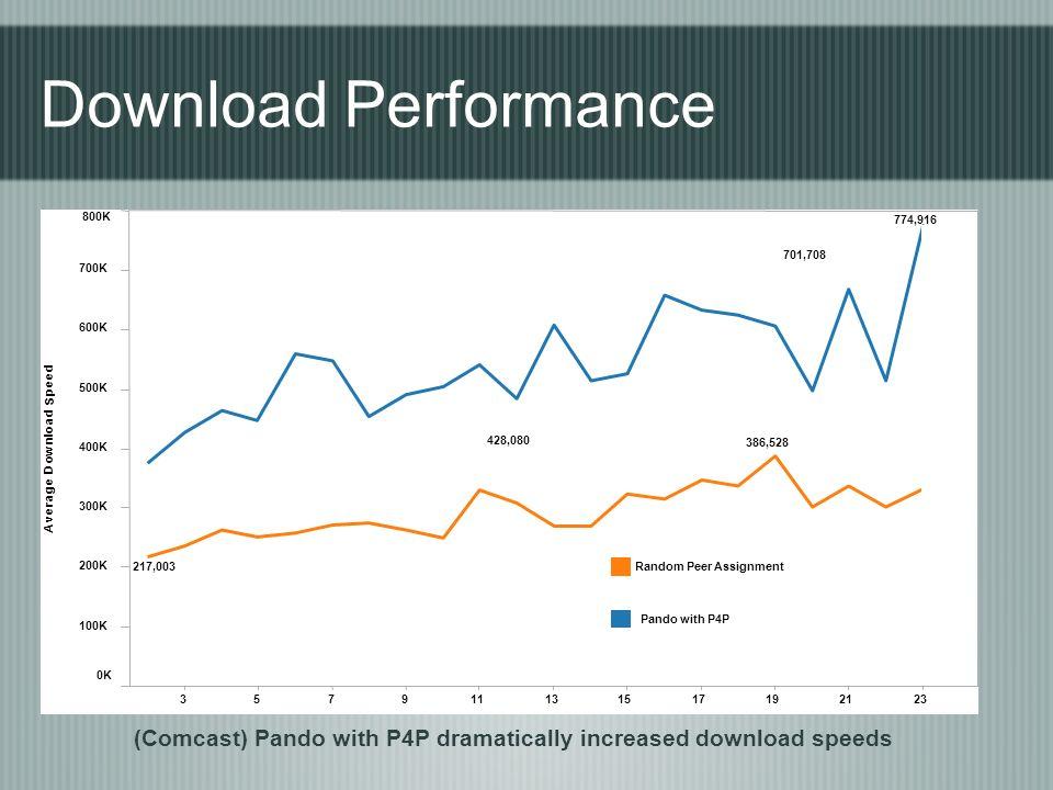 357911131517192123 0K 100K 200K 300K 400K 500K 600K 700K 800K A v e r a g e D o w n l o a d S p e e d 774,916 428,080 701,708 217,003 386,528 Random Peer Assignment Pando with P4P (Comcast) Pando with P4P dramatically increased download speeds Download Performance