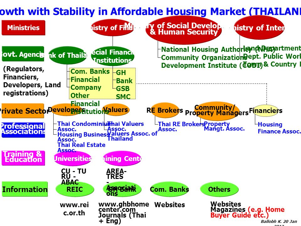 17 Growth with Stability in Affordable Housing Market (THAILAND) Ministry of Finance Ministry of Social Development & Human Security Ministries Ministry of Interior Govt.