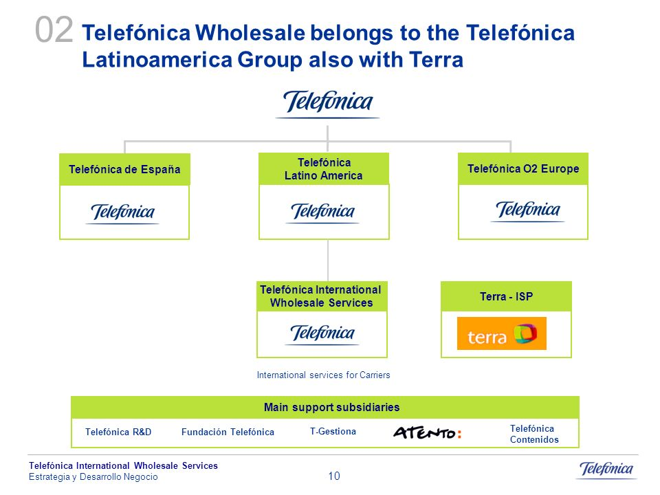 Telefónica International Wholesale Services Estrategia y Desarrollo Negocio 10 Telefónica Wholesale belongs to the Telefónica Latinoamerica Group also