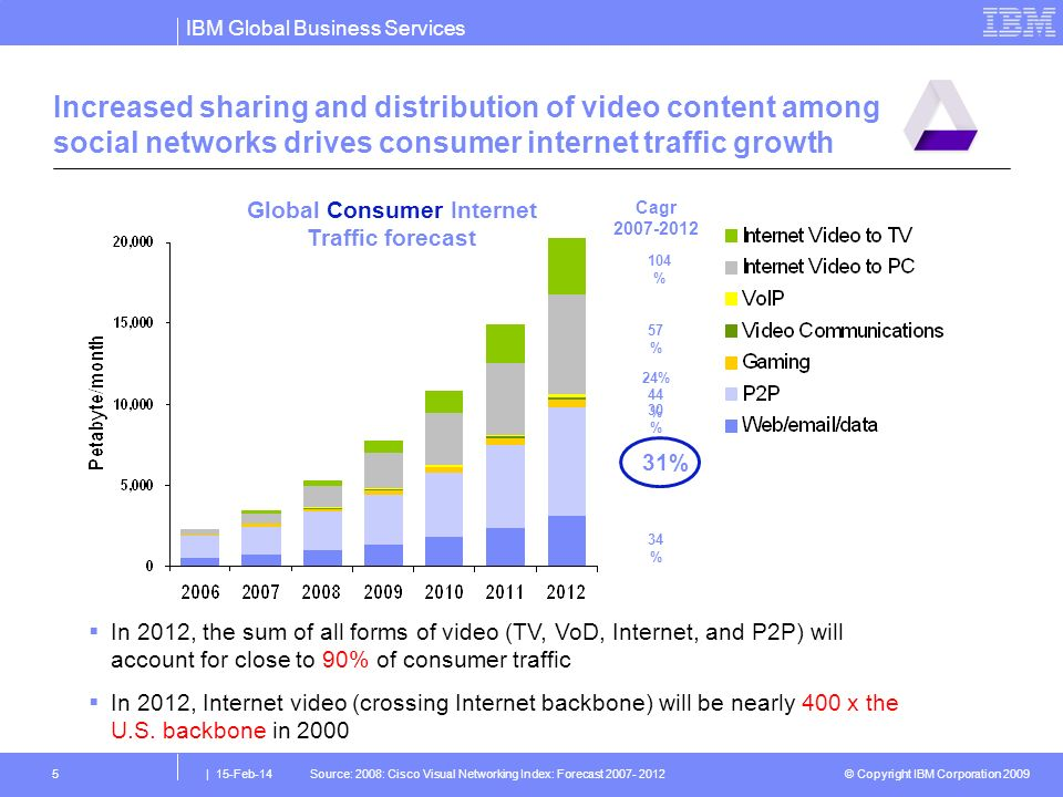 © Copyright IBM Corporation 2009 IBM Global Business Services | 15-Feb-145 Increased sharing and distribution of video content among social networks drives consumer internet traffic growth Global Consumer Internet Traffic forecast Source: 2008: Cisco Visual Networking Index: Forecast Cagr % 57 % 24% 44 % 30 % 31% 34 % In 2012, the sum of all forms of video (TV, VoD, Internet, and P2P) will account for close to 90% of consumer traffic In 2012, Internet video (crossing Internet backbone) will be nearly 400 x the U.S.