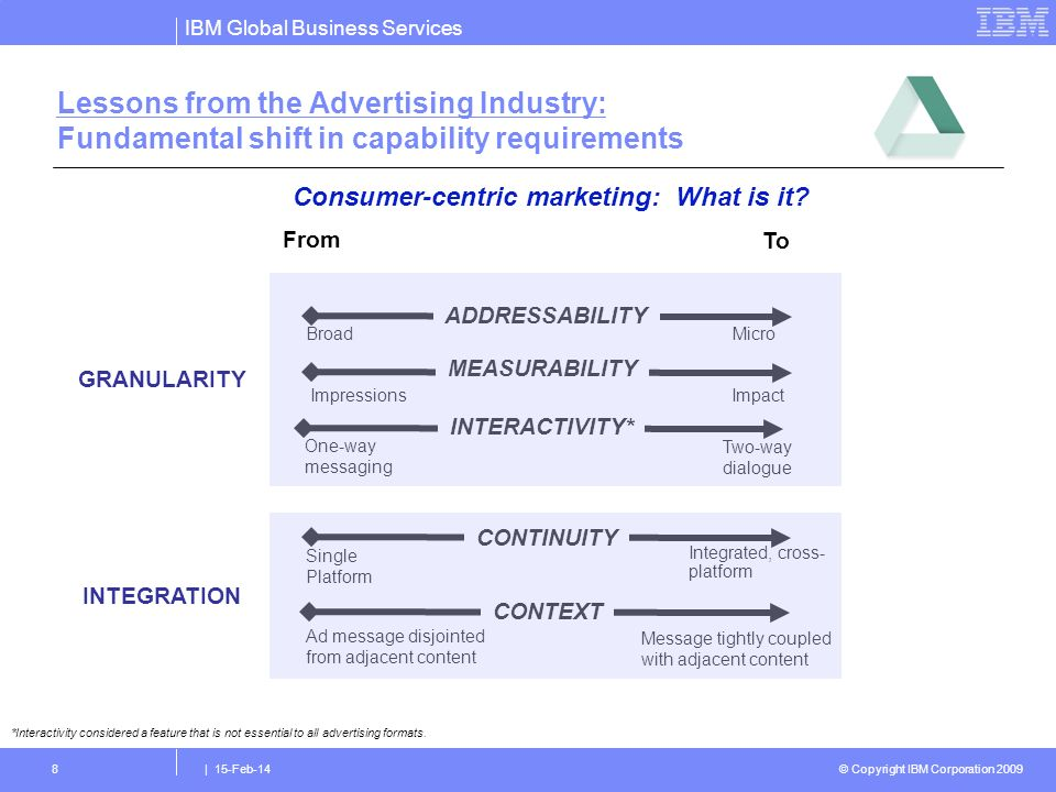 © Copyright IBM Corporation 2009 IBM Global Business Services | 15-Feb-148 Lessons from the Advertising Industry: Fundamental shift in capability requirements *Interactivity considered a feature that is not essential to all advertising formats.