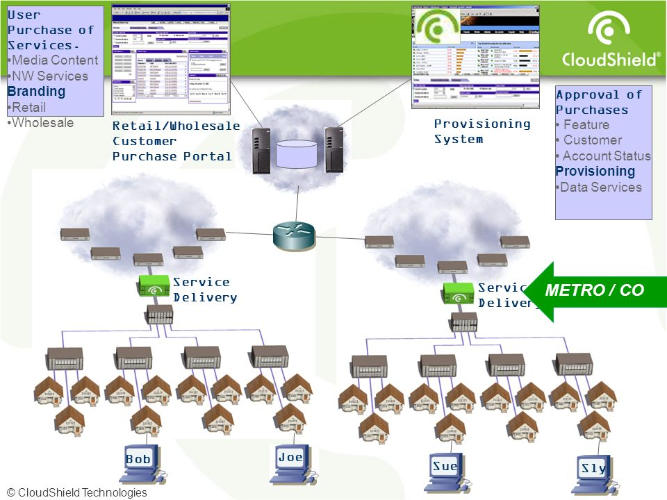 © CloudShield Technologies Service Delivery Retail/Wholesale Customer Purchase Portal User Purchase of Services. Media Content NW Services Branding Re