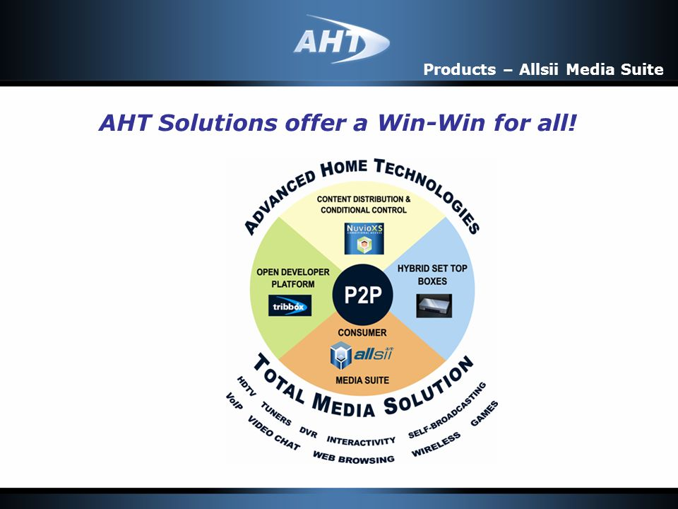 AHT Solutions offer a Win-Win for all! Products – Allsii Media Suite