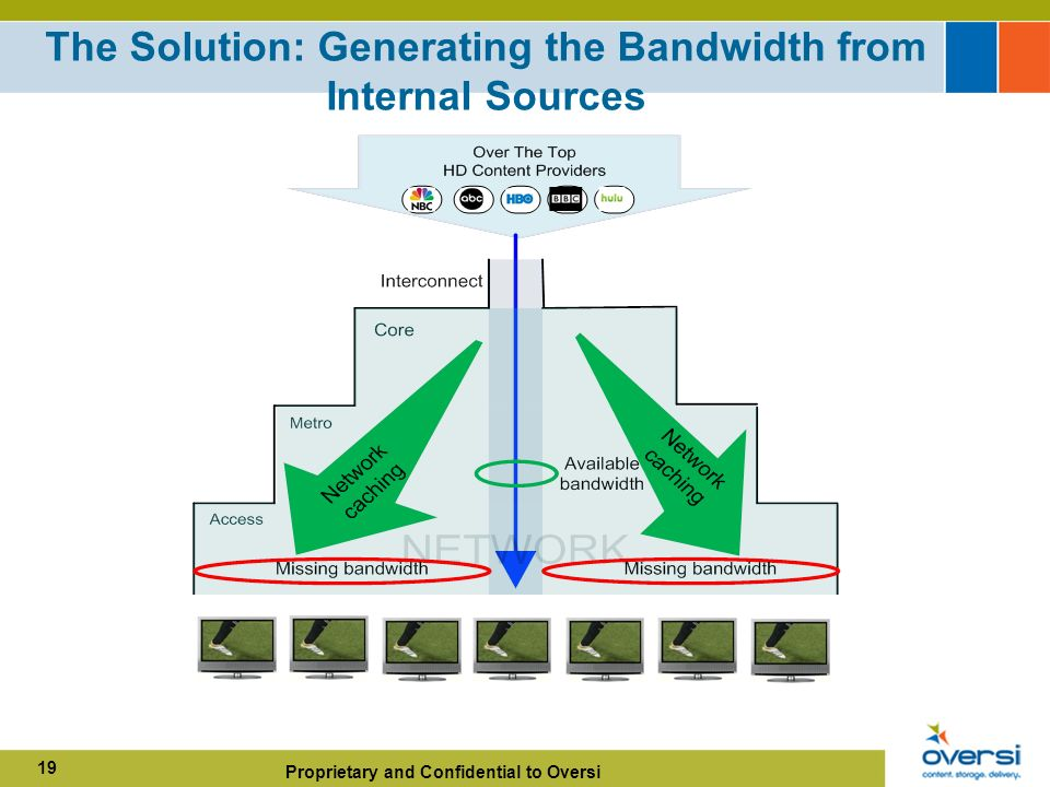 Proprietary and Confidential to Oversi 19 The Solution: Generating the Bandwidth from Internal Sources