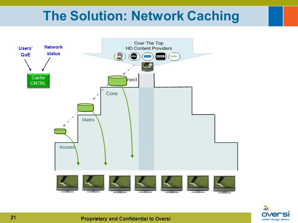 Proprietary and Confidential to Oversi 21 The Solution: Network Caching Cache CNTRL Users QoE Network status