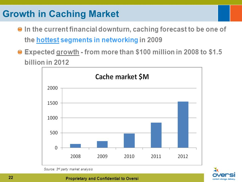 Proprietary and Confidential to Oversi 22 Growth in Caching Market In the current financial downturn, caching forecast to be one of the hottest segments in networking in 2009 Expected growth - from more than $100 million in 2008 to $1.5 billion in 2012 Source: 3 rd party market analysis