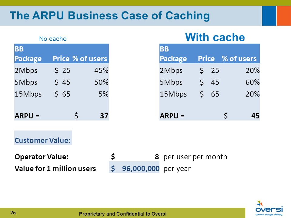 Proprietary and Confidential to Oversi 25 The ARPU Business Case of Caching BB PackagePrice% of users BB PackagePrice% of users 2Mbps $ 2545%2Mbps $ 2520% 5Mbps $ 4550%5Mbps $ 4560% 15Mbps $ 655%15Mbps $ 6520% ARPU = $ 37ARPU = $ 45 Customer Value: Operator Value: $ 8 per user per month Value for 1 million users $ 96,000,000 per year No cache With cache