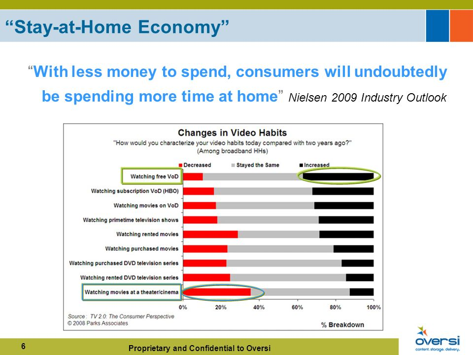 Proprietary and Confidential to Oversi 6 Stay-at-Home Economy With less money to spend, consumers will undoubtedly be spending more time at home Nielsen 2009 Industry Outlook
