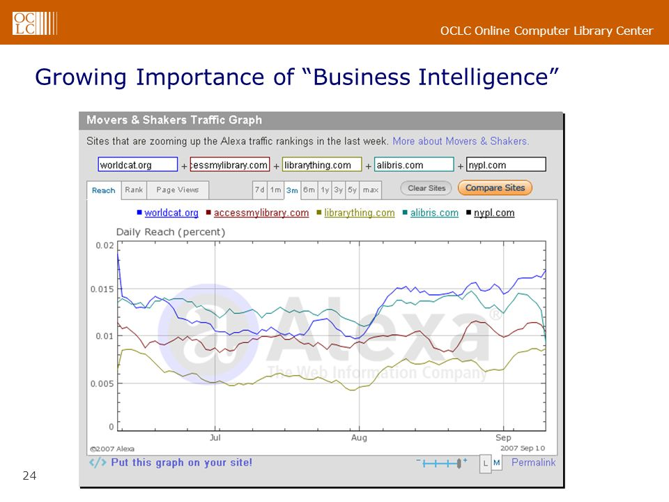 OCLC Online Computer Library Center 24 Growing Importance of Business Intelligence