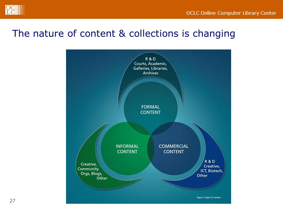 OCLC Online Computer Library Center 27 The nature of content & collections is changing