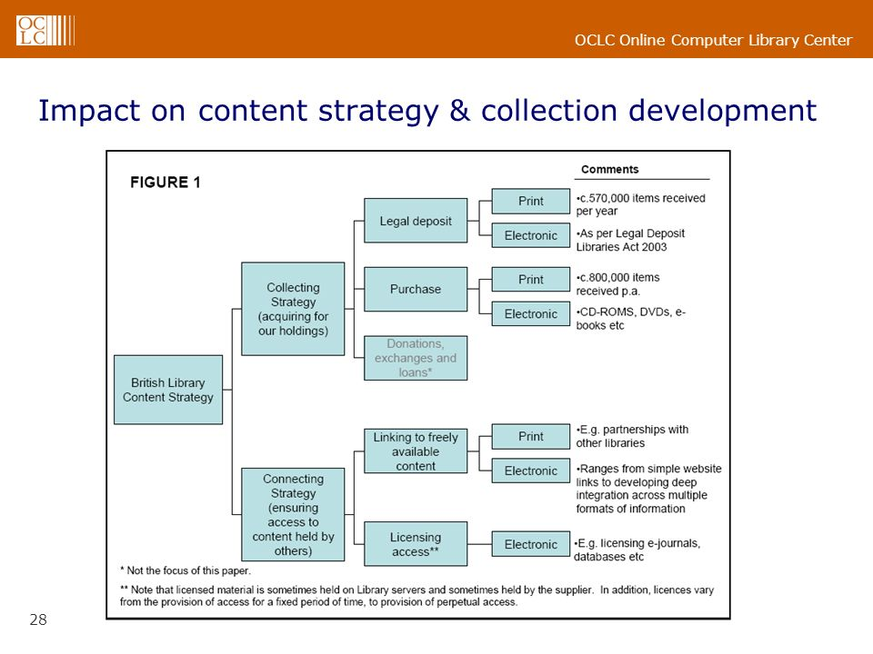 OCLC Online Computer Library Center 28 Impact on content strategy & collection development