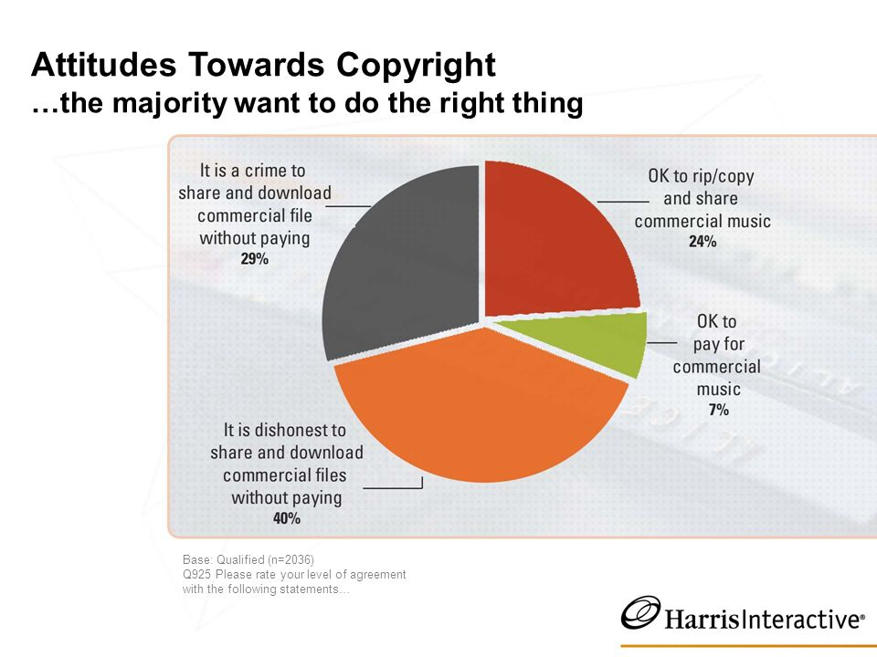 Attitudes Towards Copyright …the majority want to do the right thing Base: Qualified (n=2036) Q925 Please rate your level of agreement with the following statements…