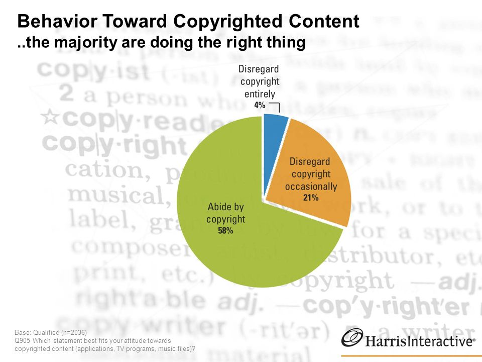 Behavior Toward Copyrighted Content..the majority are doing the right thing Base: Qualified (n=2036) Q905 Which statement best fits your attitude towards copyrighted content (applications, TV programs, music files)