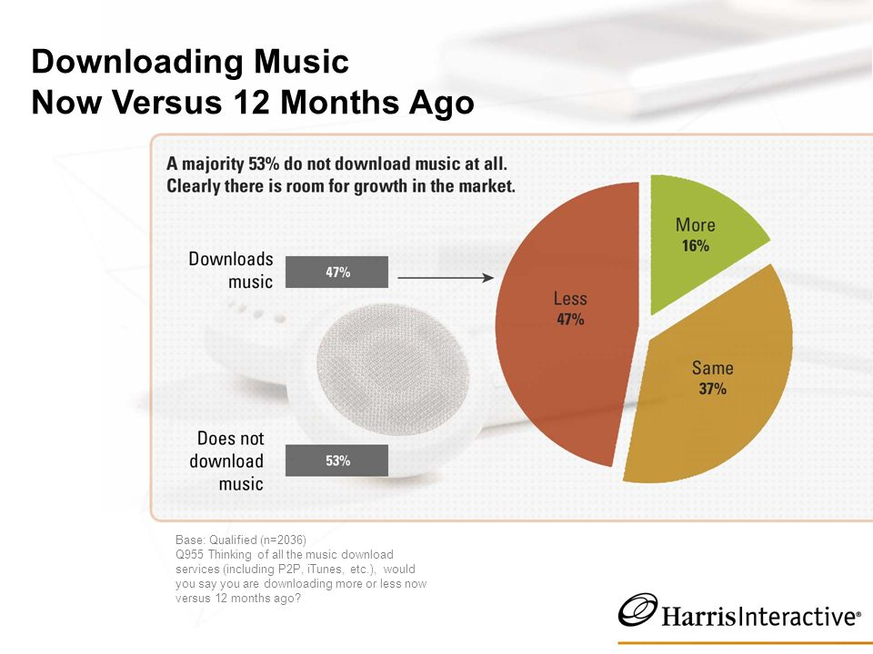 Downloading Music Now Versus 12 Months Ago Base: Qualified (n=2036) Q955 Thinking of all the music download services (including P2P, iTunes, etc.), would you say you are downloading more or less now versus 12 months ago