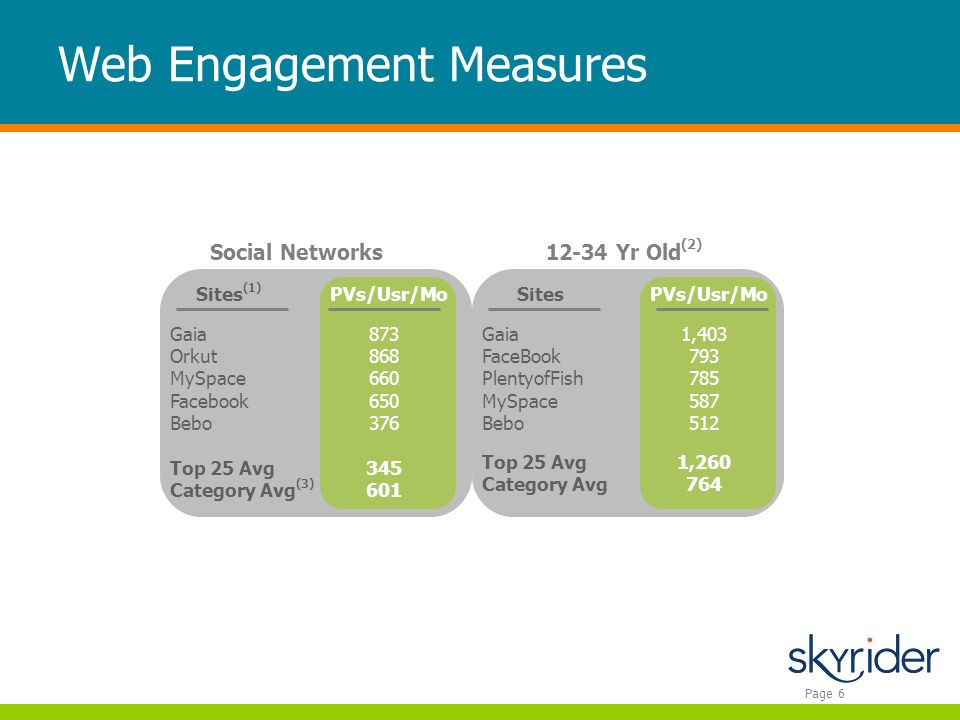 Page 6 Web Engagement Measures PVs/Usr/Mo Gaia Orkut MySpace Facebook Bebo Top 25 Avg Category Avg (3) 873 868 660 650 376 345 601 Social Networks Gaia FaceBook PlentyofFish MySpace Bebo Top 25 Avg Category Avg 1,403 793 785 587 512 1,260 764 12-34 Yr Old (2) Sites (1) PVs/Usr/MoSites