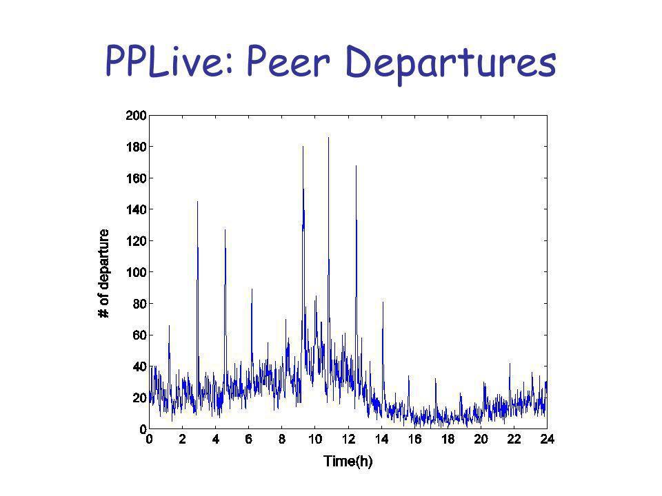 PPLive: Peer Departures