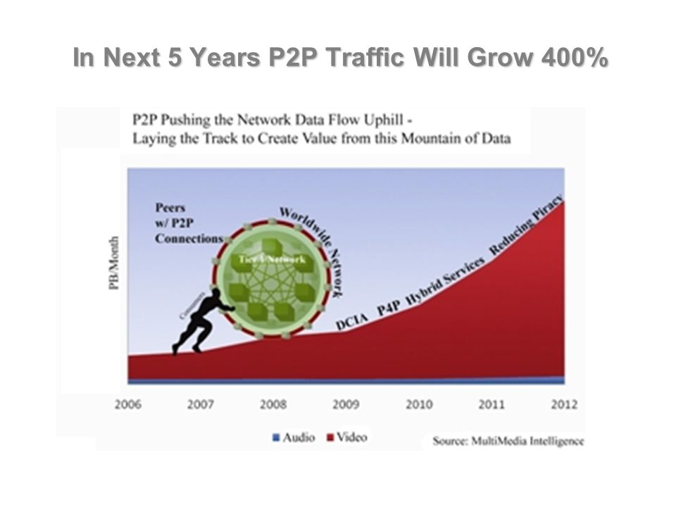 In Next 5 Years P2P Traffic Will Grow 400%