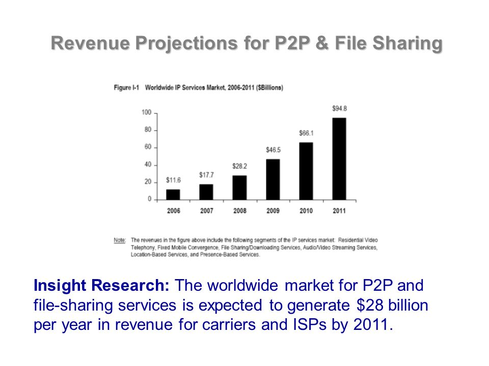 Revenue Projections for P2P & File Sharing Insight Research: The worldwide market for P2P and file-sharing services is expected to generate $28 billion per year in revenue for carriers and ISPs by 2011.