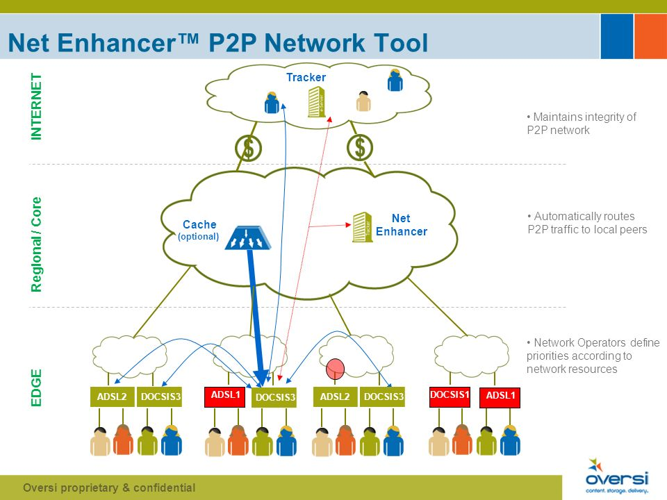 Net Enhancer P2P Network Tool INTERNET Regional / Core EDGE Cache (optional) DOCSIS3 ADSL2 Tracker Net Enhancer Oversi proprietary & confidential Maintains integrity of P2P network DOCSIS3 ADSL2 ADSL1 DOCSIS1 Automatically routes P2P traffic to local peers Network Operators define priorities according to network resources