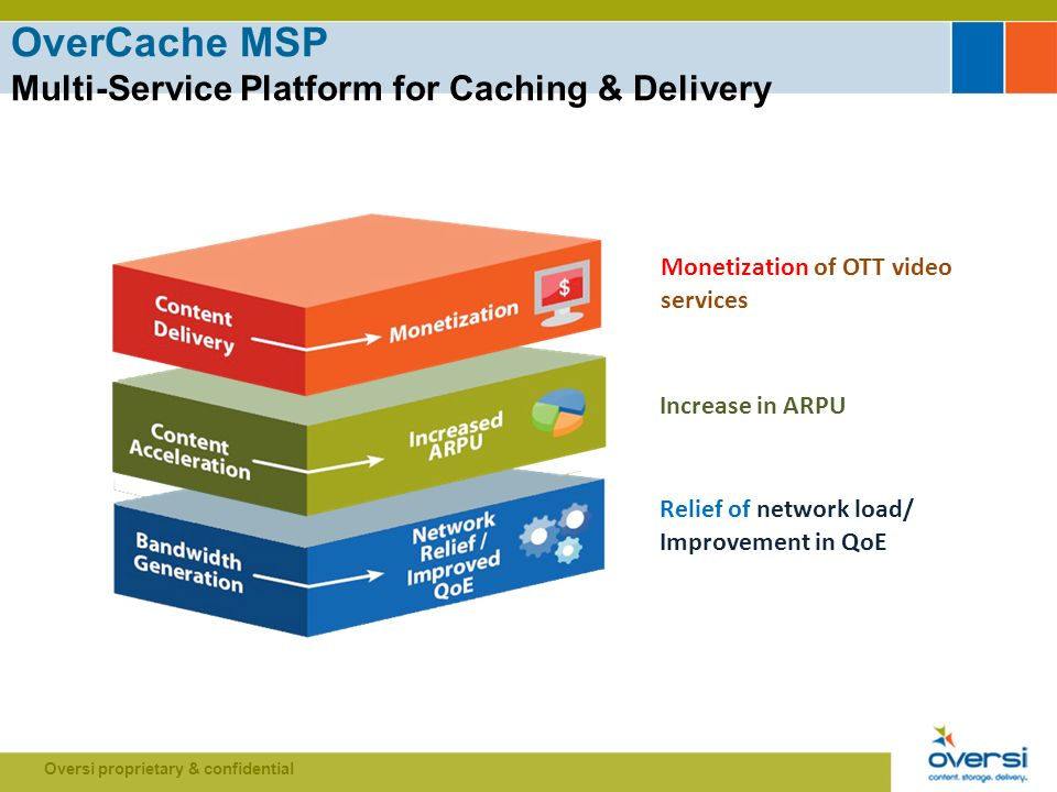 Oversi proprietary & confidential OverCache MSP Multi-Service Platform for Caching & Delivery Relief of network load/ Improvement in QoE Increase in ARPU Monetization of OTT video services