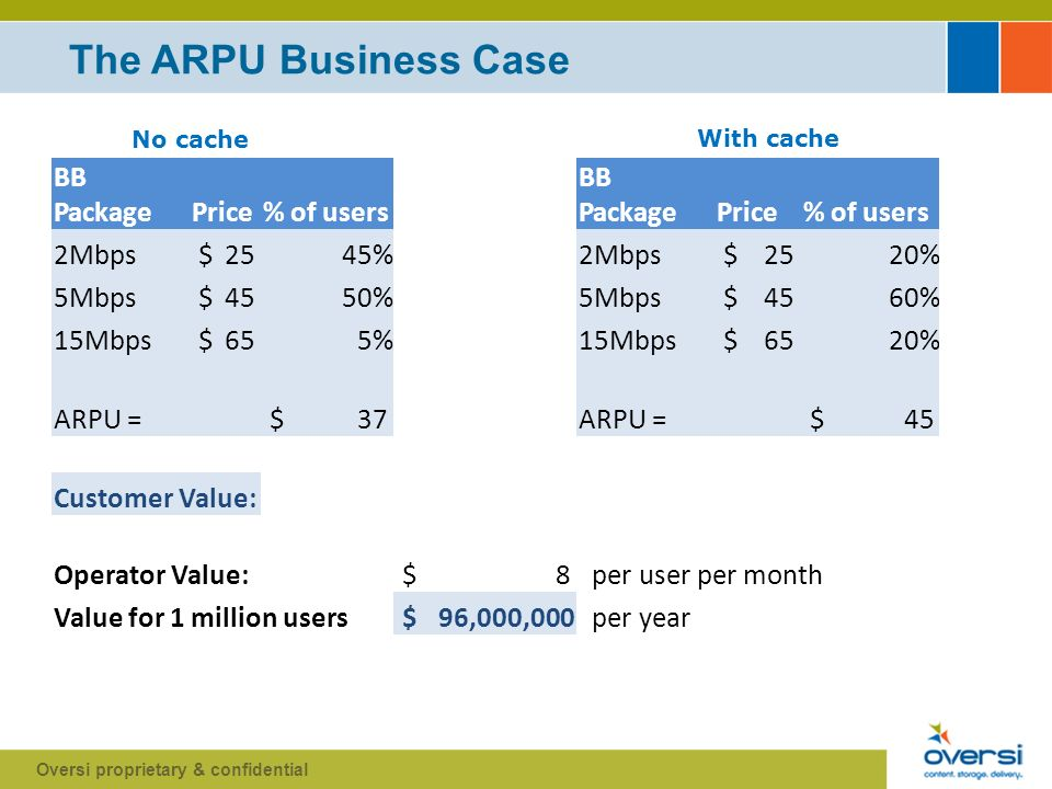 The ARPU Business Case Oversi proprietary & confidential BB PackagePrice% of users BB PackagePrice% of users 2Mbps $ 2545%2Mbps $ 2520% 5Mbps $ 4550%5Mbps $ 4560% 15Mbps $ 655%15Mbps $ 6520% ARPU = $ 37ARPU = $ 45 Customer Value: Operator Value: $ 8 per user per month Value for 1 million users $ 96,000,000 per year No cache With cache