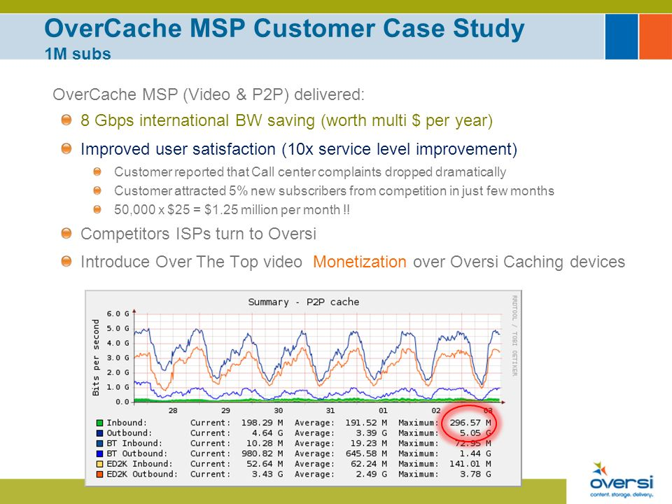 OverCache MSP Customer Case Study 1M subs OverCache MSP (Video & P2P) delivered: 8 Gbps international BW saving (worth multi $ per year) Improved user satisfaction (10x service level improvement) Customer reported that Call center complaints dropped dramatically Customer attracted 5% new subscribers from competition in just few months 50,000 x $25 = $1.25 million per month !.