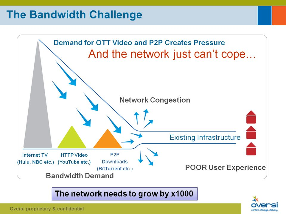 The Network Limitation