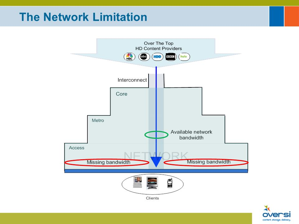 Relate Users experience to their broadband package Migration of packages enabled by cache acceleration Can match cache service to special premium services (FiOS, DOCSIS3) Supports OTT HD (not possible without cache) Benefits: Small % of migration to higher BB packages= $$$ Service provider can offer different bundles e.g.