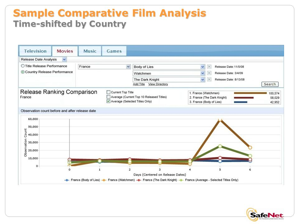 Sample Comparative Film Analysis Time-shifted by Country