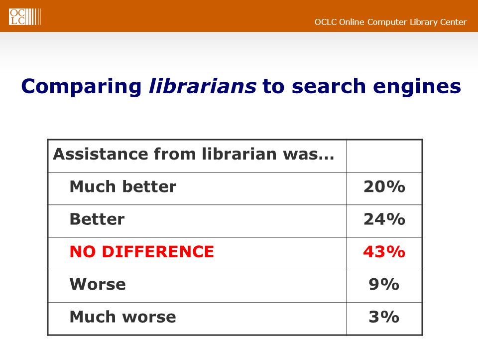 OCLC Online Computer Library Center Comparing librarians to search engines Assistance from librarian was… Much better20% Better24% NO DIFFERENCE43% Wo